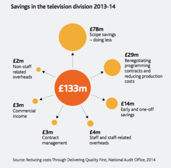 BBC Savings
